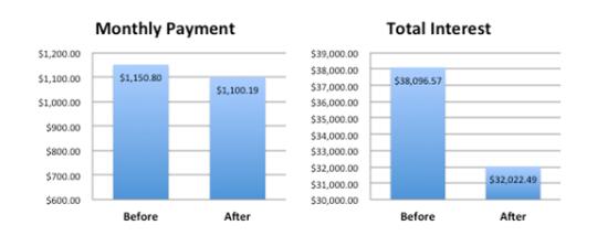 Neglecting to explore refinancing